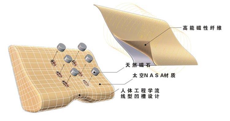凯仕乐KSR-33太空健康枕5
